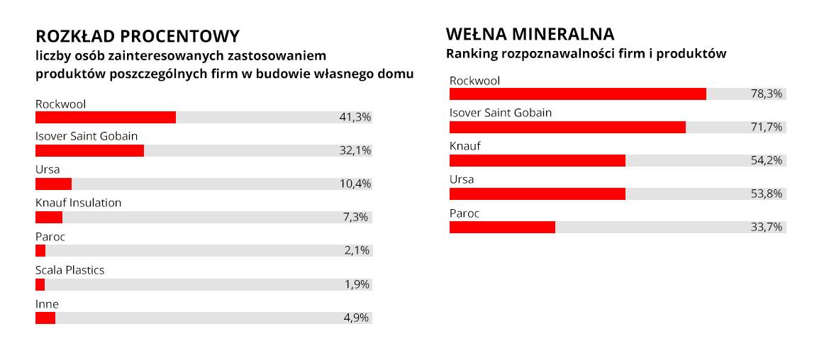 Rozpoznawalność producentów wełny mineralnej